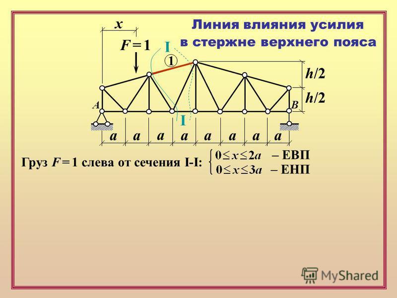 F = 1F = 1 х аапааа а а Линия влияния усилия в стержне верхнего пояса 1 I I Груз F = 1 слева от сечения I-I: – ЕВП – ЕНП AB