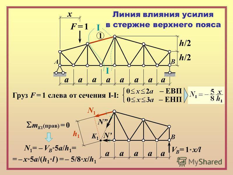 F = 1F = 1 х аапааа а а h/2 Линия влияния усилия в стержне верхнего пояса 1 I I Груз F = 1 слева от сечения I-I: – ЕВП – ЕНП аапа а В V B = 1 * x/l N N N1N1 K1K1 h1h1 m K1 (прав) = 0 N 1 = – V B * 5a/h 1 = = – x * 5a/(h 1 * l ) = – 5/8 * x/h 1 AB