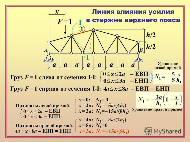 F = 1F = 1 х аапааа а а h/2 Линия влияния усилия в стержне верхнего пояса 1 I I Груз F = 1 слева от сечения I-I: – ЕВП – ЕНП Груз F = 1 справа от сечения I-I: – ЕВП = ЕНП AB Уравнение левой прямой Уравнение правой прямой Ординаты левой прямой: x = 0: