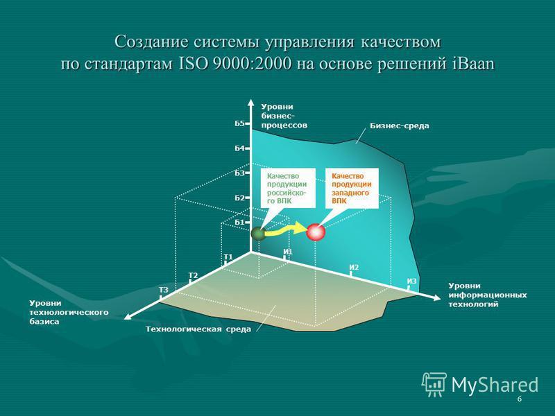6 Создание системы управления качеством по стандартам ISO 9000:2000 на основе решений iBaan Уровни информационных технологий И2 Б1 Б2 Б3 Б4 Б5 И1 И3 Т3 Т1 Т2 Качество продукции российского ВПК Качество продукции западного ВПК Уровни технологического