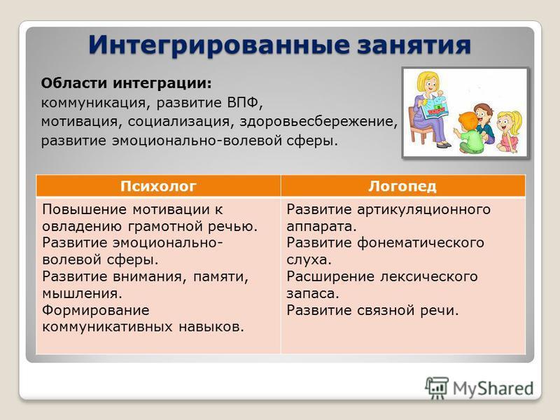 Интегрированные занятия Области интеграции: коммуникация, развитие ВПФ, мотивация, социализация, здоровьесбережение, развитие эмоционально-волевой сферы. Психолог Логопед Повышение мотивации к овладению грамотной речью. Развитие эмоционально- волевой