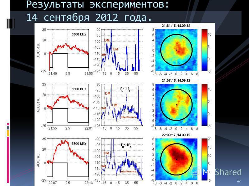 17 Результаты экспериментов: 14 сентября 2012 года. 17