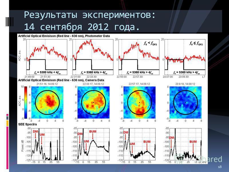 18 Результаты экспериментов: 14 сентября 2012 года. 18