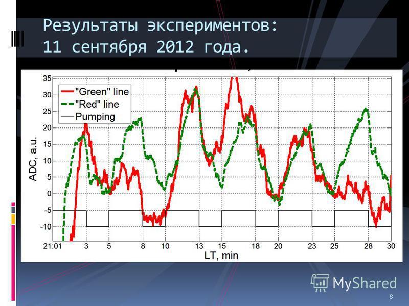 8 Результаты экспериментов: 11 сентября 2012 года. 8
