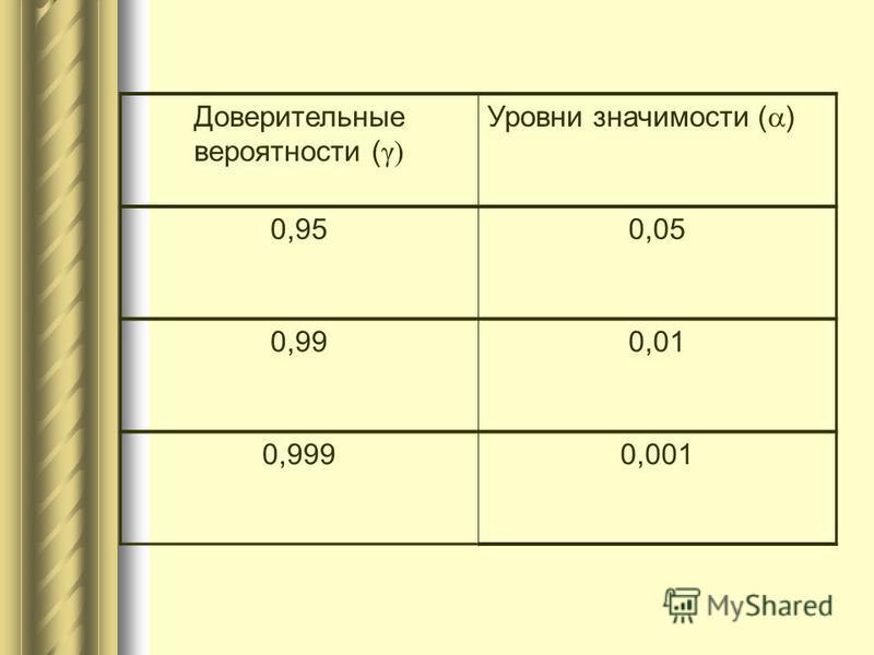 Доверительные вероятности ( γ) Уровни значимости ( ) 0,950,05 0,990,01 0,9990,001