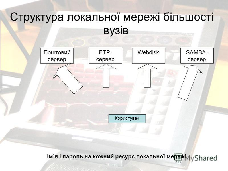Структура локальної мережі більшості вузів Поштовий сервер FTP- сервер WebdiskSAMBA- сервер Користувач Імя і пароль на кожный ресурс локальної мережі