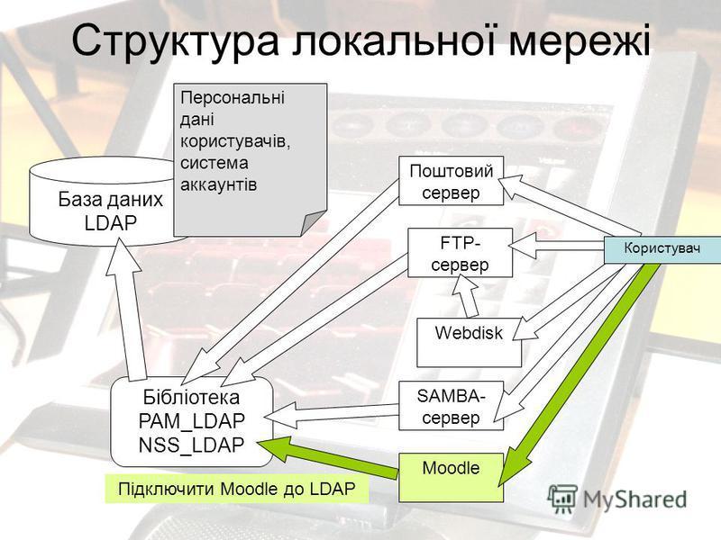 Структура локальної мережі Moodle Бібліотека PAM_LDAP NSS_LDAP База даних LDAP Поштовий сервер FTP- сервер Персональні дані користувачів, система аккаунтів Webdisk SAMBA- сервер Користувач Підключити Moodle до LDAP