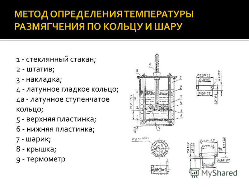 1 - стеклянный стакан; 2 - штатив; 3 - накладка; 4 - латунное гладкое кольцо; 4 а - латунное ступенчатое кольцо; 5 - верхняя пластинка; 6 - нижняя пластинка; 7 - шарик; 8 - крышка; 9 - термометр