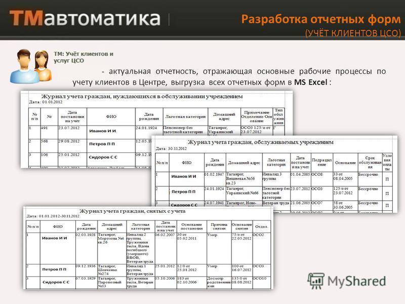 - актуальная отчетность, отражающая основные рабочие процессы по учету клиентов в Центре, выгрузка всех отчетных форм в MS Excel : Разработка отчетных форм (УЧЁТ КЛИЕНТОВ ЦСО)