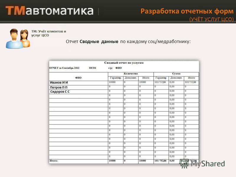 Разработка отчетных форм (УЧЁТ УСЛУГ ЦСО) Отчет Сводные данные по каждому соц/медработнику: