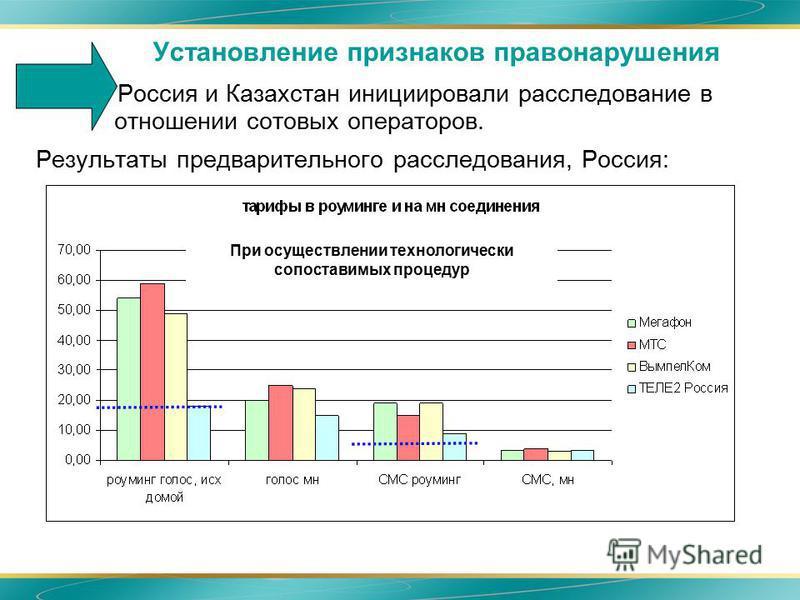 Установление признаков правонарушения Россия и Казахстан инициировали расследование в отношении сотовых операторов. Результаты предварительного расследования, Россия: При осуществлении технологически сопоставимых процедур