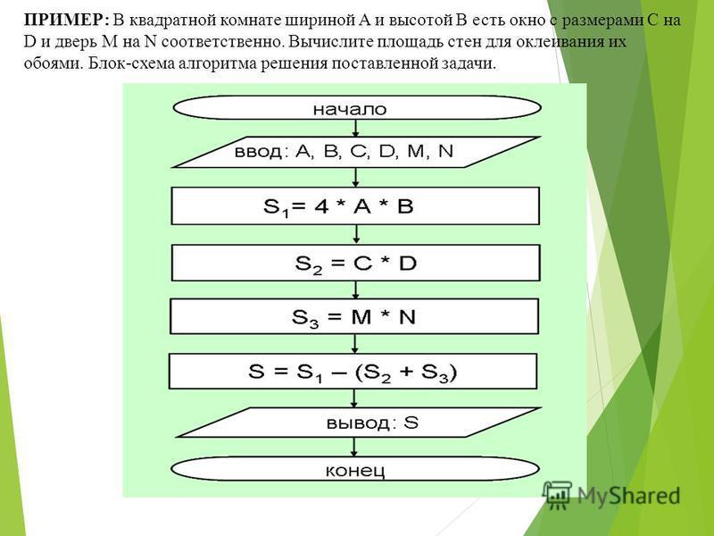 ПРИМЕР: В квадратной комнате шириной A и высотой B есть окно с размерами C на D и дверь M на N соответственно. Вычислите площадь стен для оклеивания их обоями. Блок-схема алгоритма решения поставленной задачи.