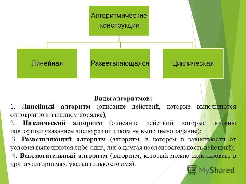 Алгоритмические конструкции Линейная РазветвляющаясяЦиклическая Виды алгоритмов: 1. Линейный алгоритм (описание действий, которые выполняются однократно в заданном порядке); 2. Циклический алгоритм (описание действий, которые должны повторятся указан