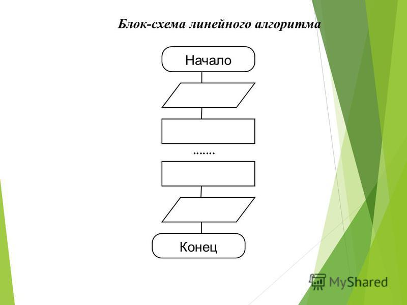 Блок-схема линейного алгоритма Начало Конец
