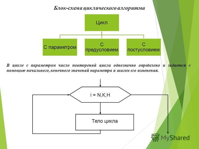 Блок-схема циклического алгоритма Цикл С параметром С предусловием С постусловием В цикле с параметром число повторений цикла однозначно определено и задается с помощью начального, конечного значений параметра и шагом его изменения. Тело цикла i = N,