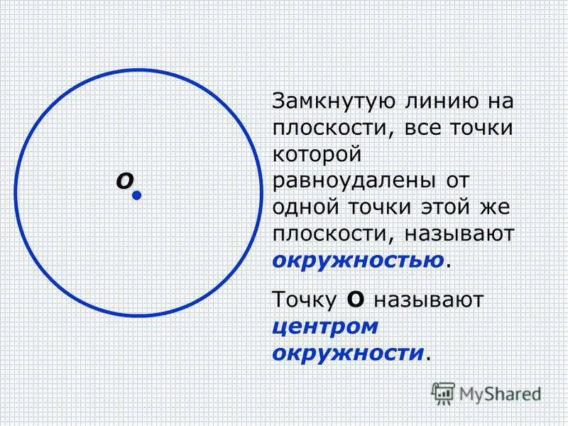 Замкнутую линию на плоскости, все точки которой равноудалены от одной точки этой же плоскости, называют окружностью. Точку О называют центром окружности. О