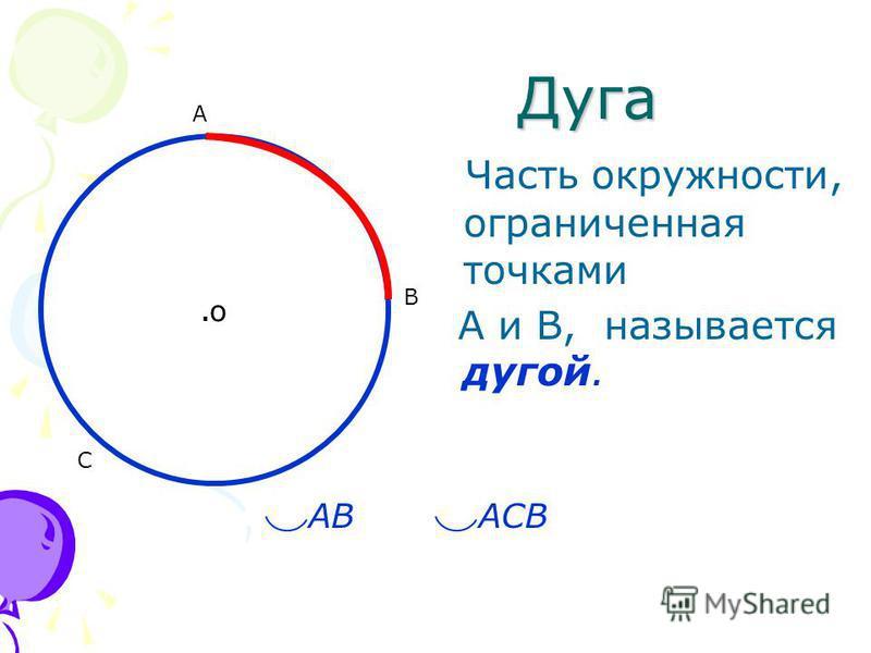 .о.о Дуга Дуга Часть окружности, ограниченная точками А и В, называется дугой. A B C ABAСBAСB
