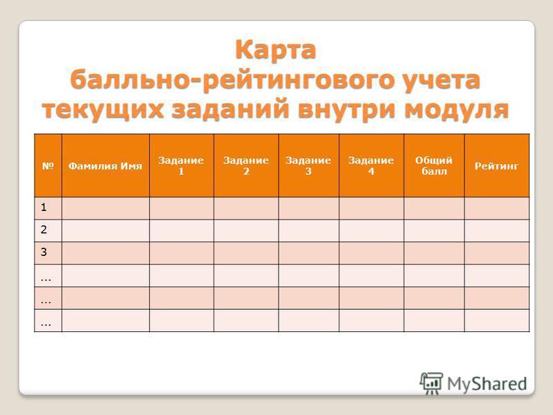 Карта балльно-рейтингового учета текущих заданий внутри модуля Фамилия Имя Задание 1 Задание 2 Задание 3 Задание 4 Общий балл Рейтинг 1 2 3 … … …