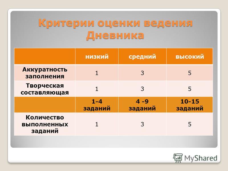 Критерии оценки ведения Дневника низкий средний высокий Аккуратность заполнения 135 Творческая составляющая 135 1-4 заданий 4 -9 заданий 10-15 заданий Количество выполненных заданий 135