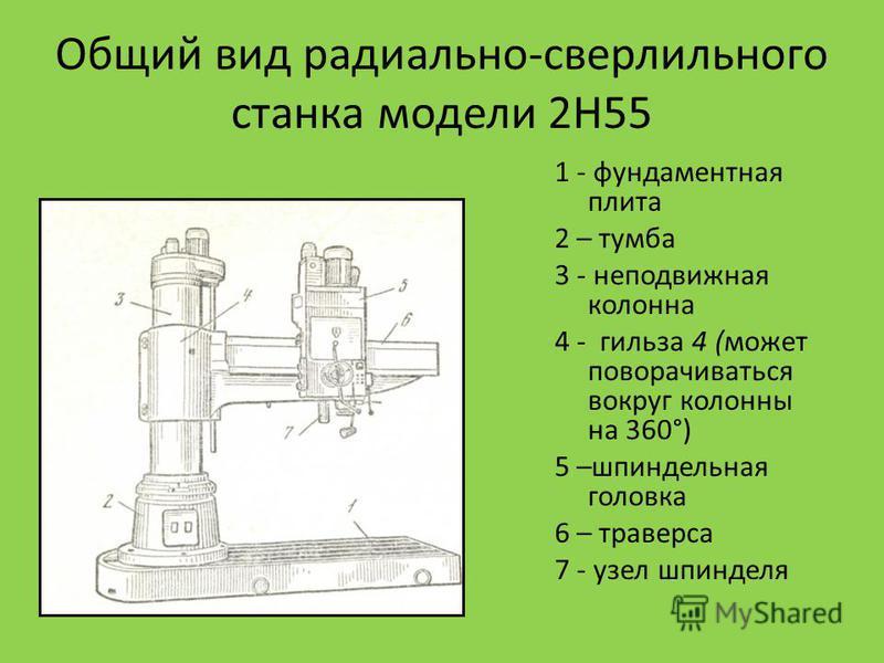 Общий вид радиально-сверлильного станка модели 2Н55 1 - фундаментная плита 2 – тумба 3 - неподвижная колонна 4 - гильза 4 (может поворачиваться вокруг колонны на 360°) 5 –шпиндельная головка 6 – траверса 7 - узел шпинделя