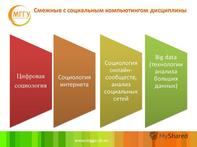 www.mggu-sh.ru Цифровая социология Социология интернета Социология онлайн- сообществ, анализ социальных сетей Big data (технологии анализа больших данных)