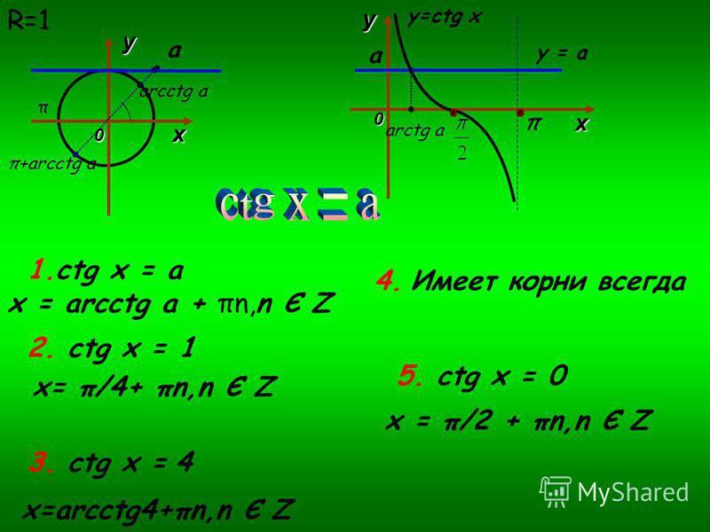 х у 0 π+arcctg a a arcctg a 0 ху arctg a y = a a y=ctg x π 1. ctg x = a x = arcctg a + πn,n Є Z 2. ctg x = 1 x= π/4+ πn,n Є Z 3. ctg x = 4 x=arcctg4+πn,n Є Z 4. Имеет корни всегда 5. ctg x = 0 x = π/2 + πn,n Є Z R=1 π