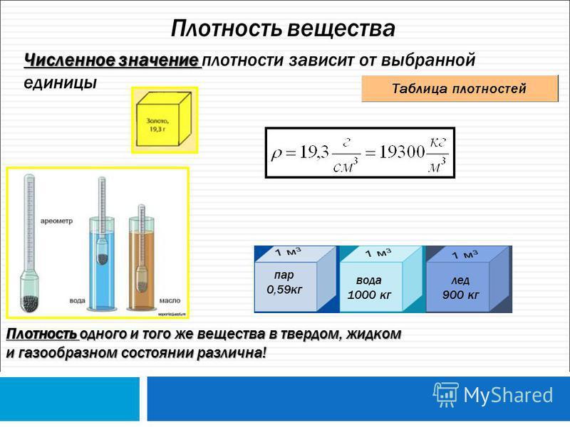 Плотность вещества Численное значение Численное значение плотности зависит от выбранной единицы Плотность одного и того же вещества в твердом, жидком и газообразном состоянии различна! пар 0,59 кг вода 1000 кг лед 900 кг