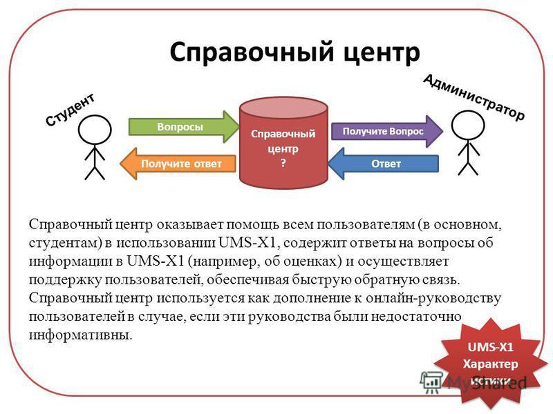 UMS-X1 Характер истики Справочный центр Справочный центр оказывает помощь всем пользователям (в основном, студентам) в использовании UMS-X1, содержит ответы на вопросы об информации в UMS-X1 (например, об оценках) и осуществляет поддержку пользовател