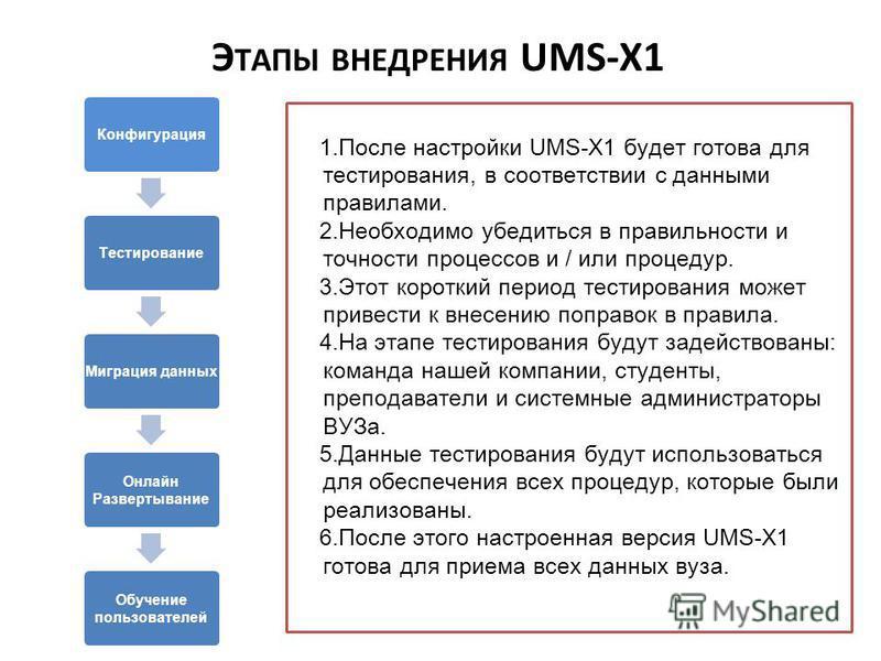 Конфигурация Тестирование Миграция данных Онлайн Развертывание Обучение пользователей 1. После настройки UMS-X1 будет готова для тестирования, в соответствии с данными правилами. 2. Необходимо убедиться в правильности и точности процессов и / или про