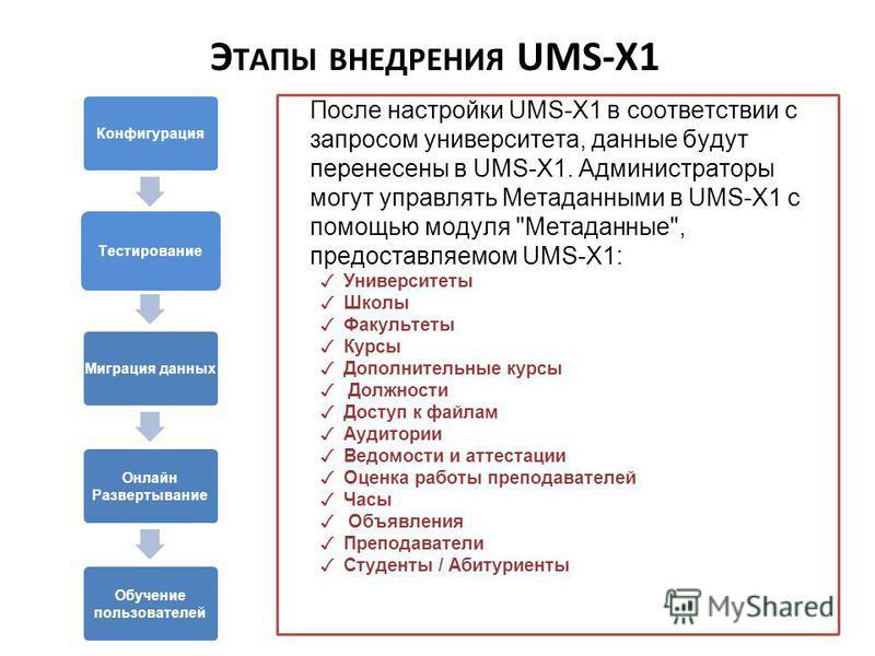 Конфигурация Тестирование Миграция данных Онлайн Развертывание Обучение пользователей После настройки UMS-X1 в соответствии с запросом университета, данные будут перенесены в UMS-X1. Администраторы могут управлять Метаданными в UMS-X1 с помощью модул