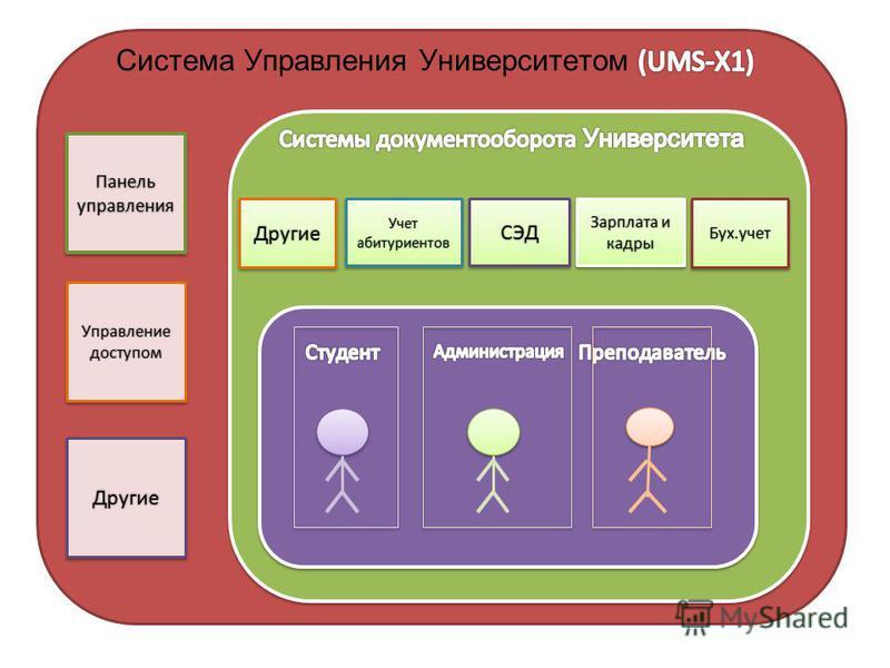 Управление доступом Панель управления Другие Бух.учет Зарплата и кадры Учет абитуриентов СЭД Другие