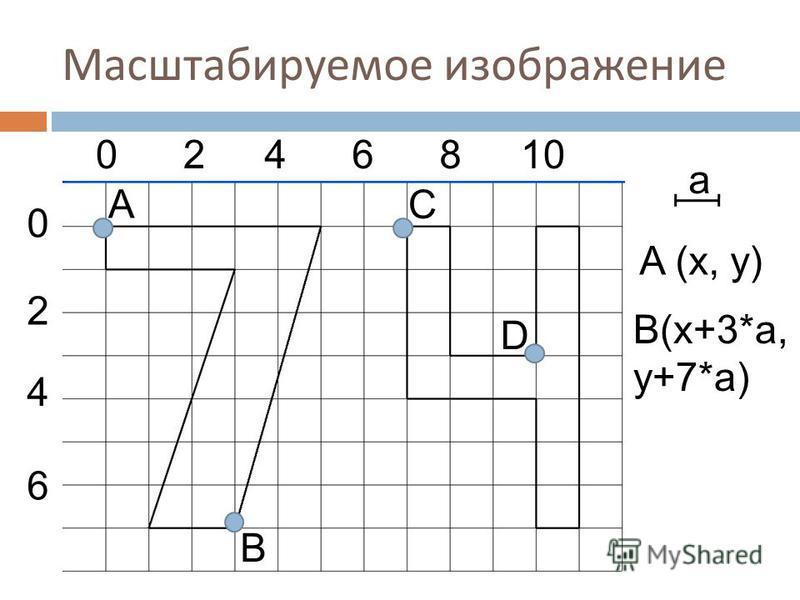 Масштабируемое изображение a 0246810 0 4 2 6 D A B C A (x, y) B(x+3*a, y+7*a)