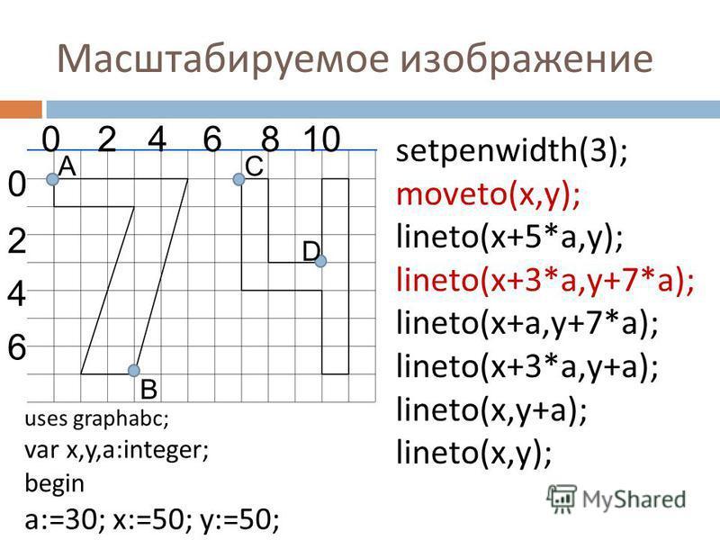 Масштабируемое изображение 0246810 0 4 2 6 D A B C setpenwidth(3); moveto(x,y); lineto(x+5*a,y); lineto(x+3*a,y+7*a); lineto(x+a,y+7*a); lineto(x+3*a,y+a); lineto(x,y+a); lineto(x,y); uses graphabc; var x,y,a:integer; begin a:=30; x:=50; y:=50;