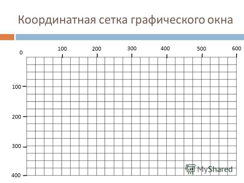 Координатная сетка графического окна 300400600 200 400 0 100200500 100 300