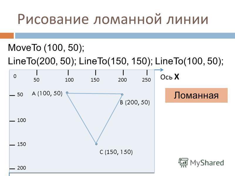 Рисование ломанной линии Ломанная MoveTo (100, 50); LineTo(200, 50); LineTo(150, 150); LineTo(100, 50); 0 50100150200250 50 100 150 200 Ось Х A (100, 50) B (200, 50) С (150, 150)