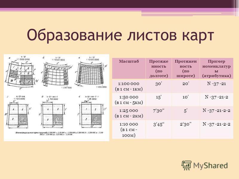 Образование листов карт Масштаб Протяже нность (по долготе) Протяжен ность (по широте) Пример номенклатур ы (атрибутика) 1:100 000 (в 1 см - 1 км) 30'20'N -37 -21 1:50 000 (в 1 см - 5 км) 15'10'N -37 -21-2 1:25 000 (в 1 см - 2 км) 7305'N -37 -21-2-2