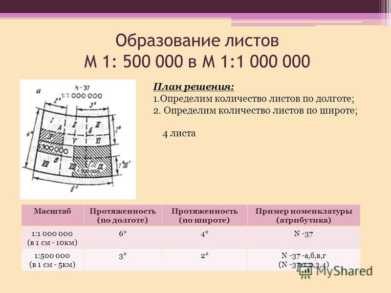 Образование листов М 1: 500 000 в М 1:1 000 000 Масштаб Протяженность (по долготе) Протяженность (по широте) Пример номенклатуры (атрибутика) 1:1 000 000 (в 1 см - 10 км) 6°4°N -37 1:500 000 (в 1 см - 5 км) 3°2°N -37 -a,б,в,г (N -37-1,2,3,4) 4 листа