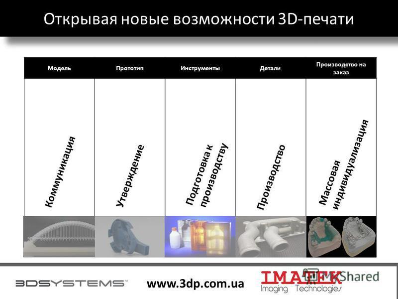3 www.3dp.com.ua Модель ПрототипИнструменты Детали Производство на заказ Коммуникация Утверждение Подготовка к производству Производство Массоваяиндивидуализация Открывая новые возможности 3D-печати