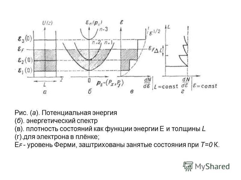 Рис. (а). Потенциальная энергия (б). энергетикеский спектр (в). плотность состояний как функции энергии E и толщины L (г).для электрона в плёнке; E F - уровень Ферми, заштрихованы занятые состояния при Т=0 К.