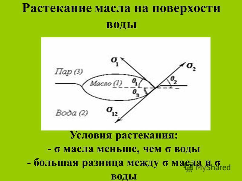 Растекание масла на поверхности воды Условия растекания: - σ масла меньше, чем σ воды - большая разница между σ масла и σ воды