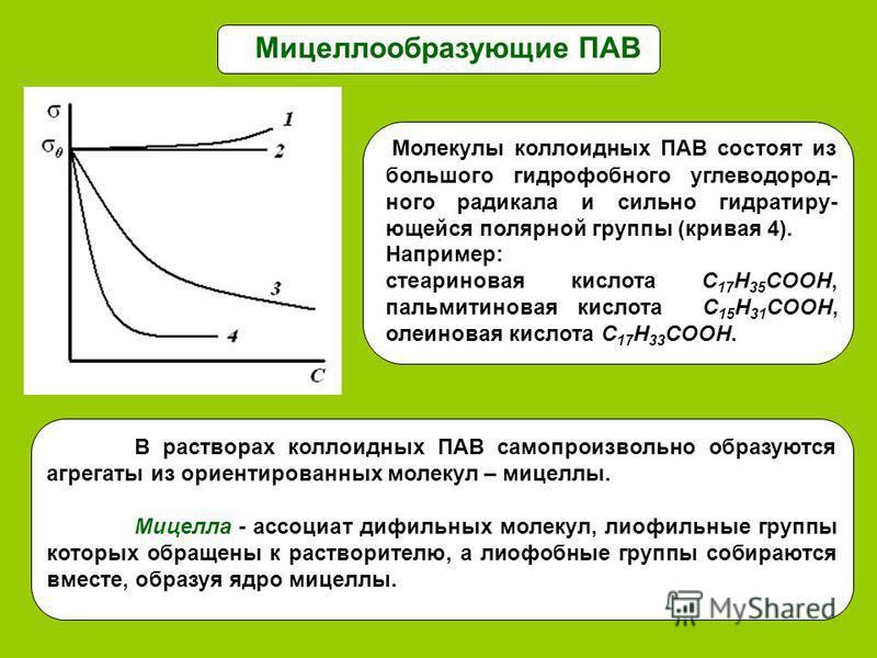 Мицеллообразующие ПАВ Молекулы коллоидных ПАВ состоят из большого гидрофобного углеводородного радикала и сильно гидратируй- вьющейся полярной группы (кривая 4). Например: стеариновая кислота С 17 Н 35 СООН, пальмитиновая кислота С 15 Н 31 СООН, олеи