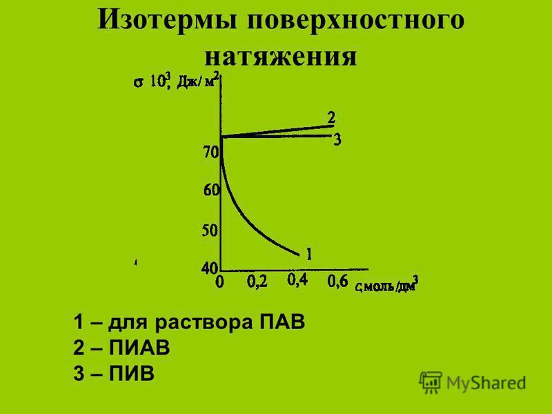 Изотермы поверхностного натяжения 1 – для раствора ПАВ 2 – ПИАВ 3 – ПИВ