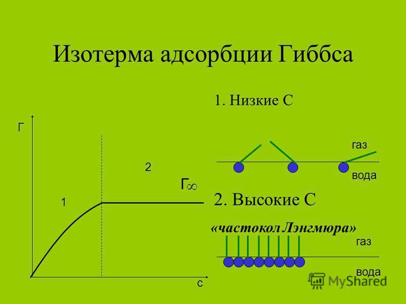 Изотерма адсорбции Гиббса 1. Низкие С 1 2 Г c газ вода 2. Высокие С газ вода «частокол Лэнгмюра» Г