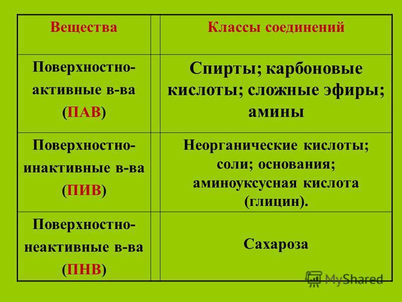 Вещества Классы соединений Поверхностно- активные в-ва (ПАВ) Спирты; карбоновые кислоты; сложные эфиры; амины Поверхностно- инактивные в-ва (ПИВ) Неорганические кислоты; соли; основания; аминоуксусная кислота (глицин). Поверхностно- неактивные в-ва (