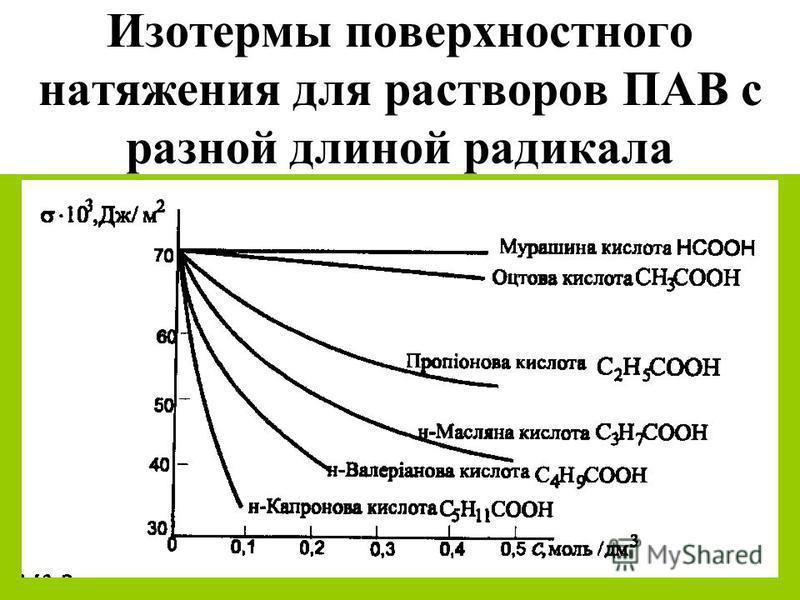 Изотермы поверхностного натяжения для растворов ПАВ с разной длиной радикала