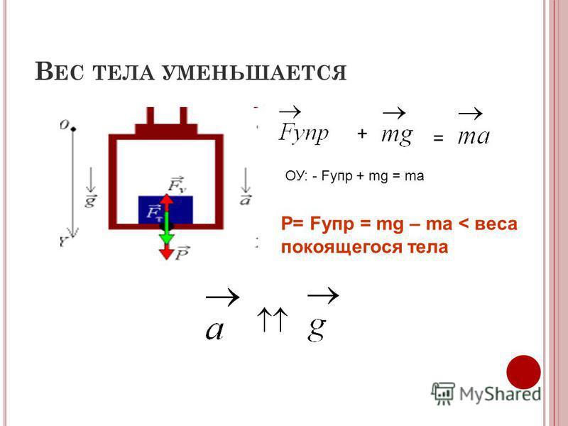 В ЕС ТЕЛА УМЕНЬШАЕТСЯ + = ОУ: - Fупр + mg = ma P= Fупр = mg – ma < веса покоящегося тела