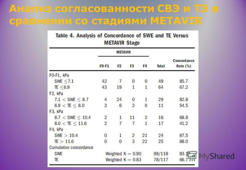 Анализ согласованности СВЭ и ТЭ в сравнении со стадиями METAVIR