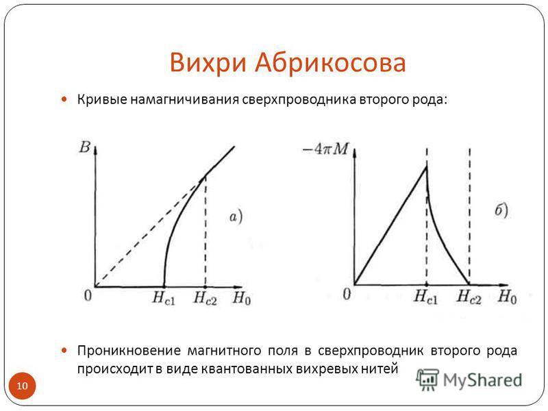 Вихри Абрикосова Кривые намагничивания сверхпроводника второго рода: Проникновение магнитного поля в сверхпроводник второго рода происходит в виде квантованных вихревых нитей 10.