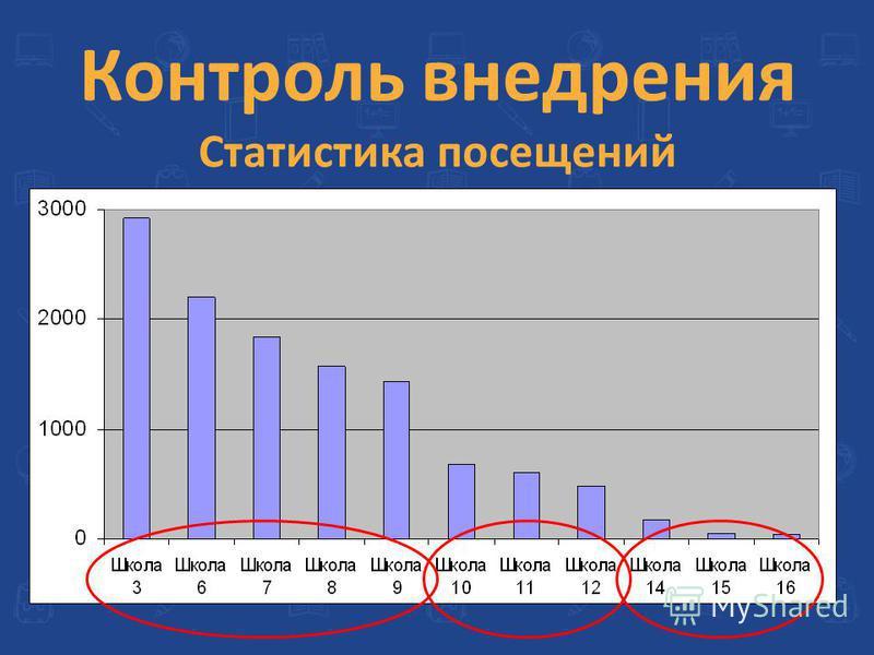 Контроль внедрения Статистика посещений