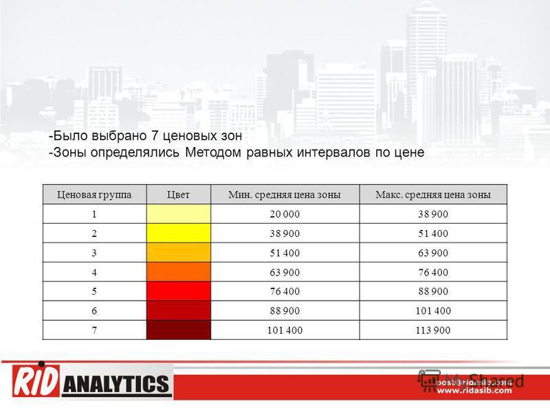 -Было выбрано 7 ценовых зон -Зоны определялись Методом равных интервалов по цене Ценовая группа ЦветМин. средняя цена зоны Макс. средняя цена зоны 1 20 00038 900 2 51 400 3 63 900 4 76 400 5 88 900 6 101 400 7 113 900